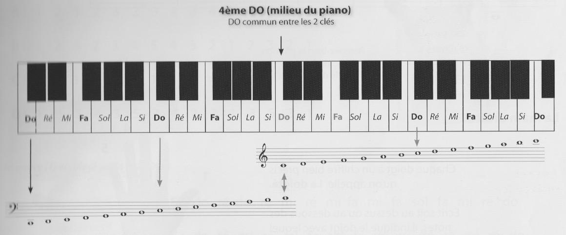 le piano sans cours de solfège